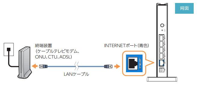 モデム と ルーター の 接続
