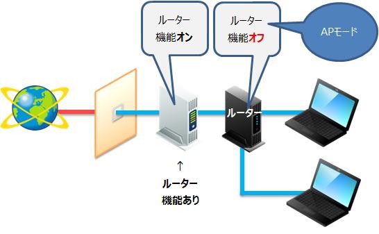 インターネット から アクセス ない 繋がら ポイント に インターネットに繋がらない。「インターネットアクセスなし」と表示される。