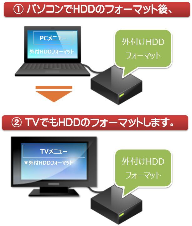 しない hdd テレビ 認識 付け 外
