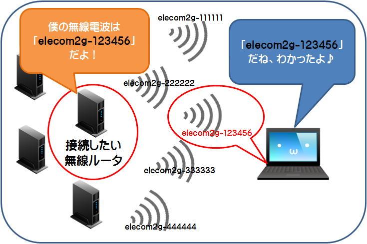 http://www.elecom.co.jp/support/faq/parts/Nwfaq/6443_004.jpg