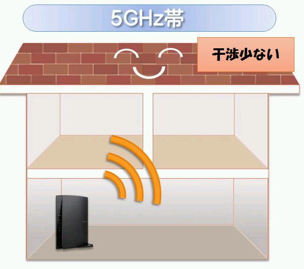 Wifi ルーター 5g