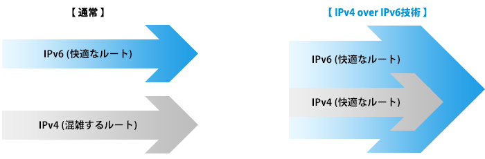 What is IPv4 over IPv6 technology?