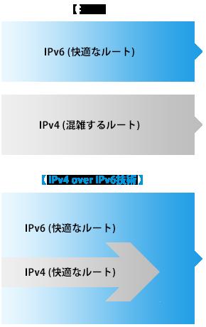ipv6 ipoe 対応ルーター 通信が止まった 動画の読み込みが進まない