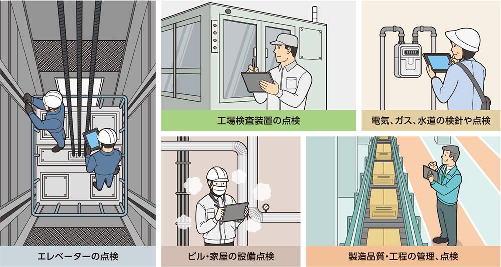エレベーターの点検。工場検査装置の点検。電気、ガス、水道の検針や点検。ビル・家屋の設備点検。製造品質・工程の管理、点検。