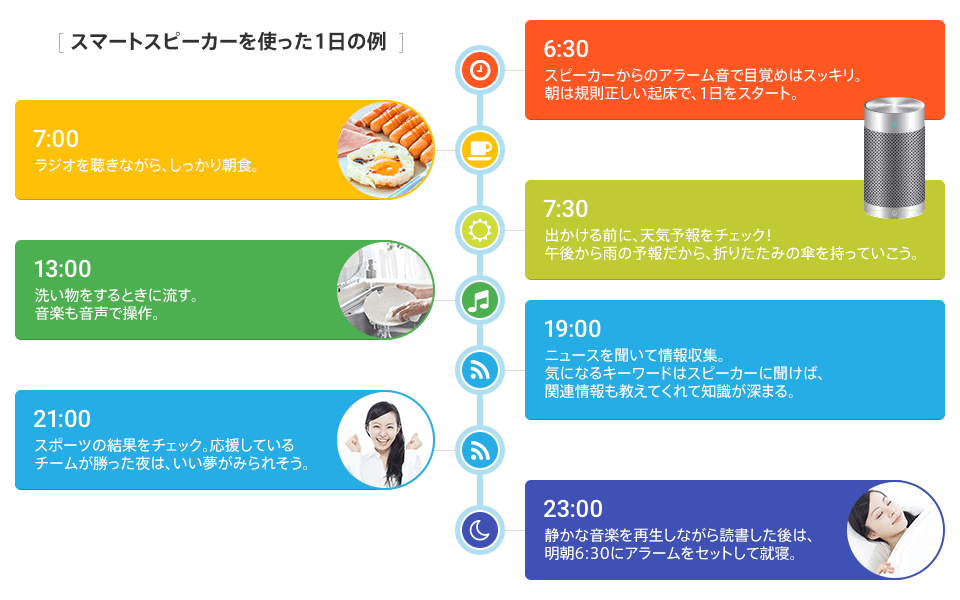Waking is refreshing by alarm tone from example speaker using Smart speaker of the day. By regular getting up, we start 1st in the morning. → While listening to radio, is breakfast well. → We check weather forecast before going out! Because it is rainy forecast, let's take folding umbrella from the afternoon. → When we do washing-up, we drain. We operate music in Audio. → We gather information to hear news. He/she tells related information, and, as for the curious keyword, knowledge deepens if we ask speaker. → We check result of sports. At night when team supporting won, good dream seems to be seen. → After having read while playing quiet music, we set alarm at 6:30 tomorrow morning and go to bed.