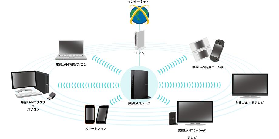 スマートフォン以外にもいろいろな機器をつなげて無... 無線LANで使ってスマートフォンを無線化