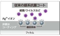 従来の銀系抗菌コート
