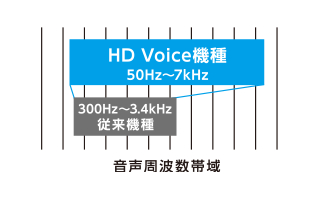 HD Voiceに対応