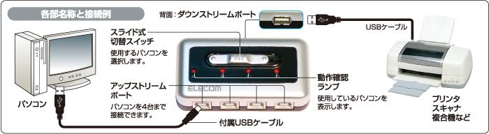 4台のPC間で様々な機器を切り替え可能