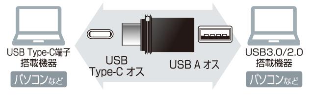 USB Type-Cポート、USB Aポート搭載パソコンのどちらでも使える