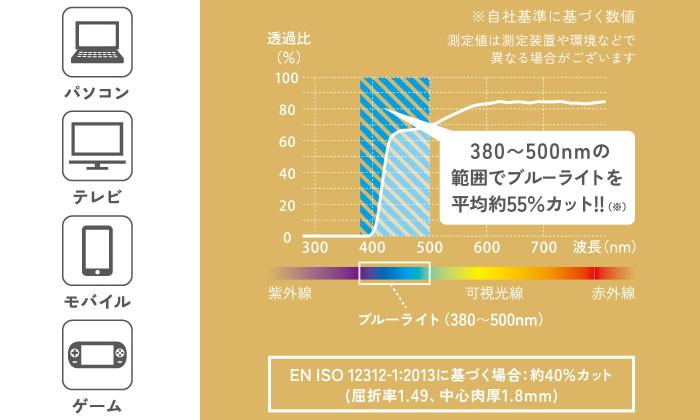 380~500nmの範囲でブルーライトを平均約47%カット!※自社基準に基づく数値 測定値は測定装置や環境などで異なる場合がございます。