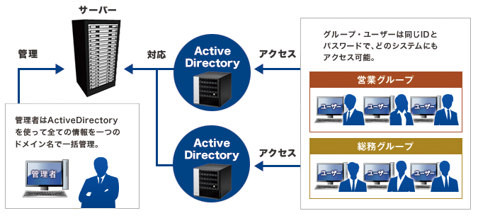 Active Directoryに対応