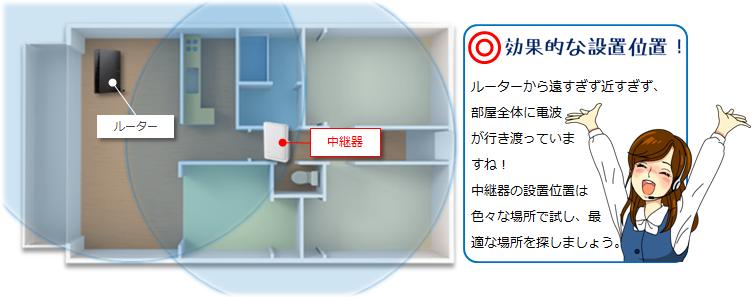 中継器の設置場所/どのような場所に設置するのがよいですか?
