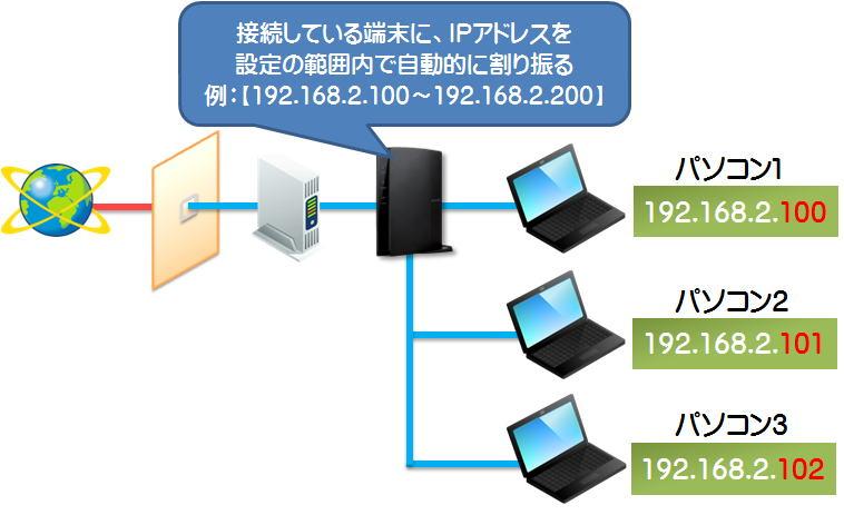 【Wi-Fiルーター】【SkyLinkManager対応ルーター】固定DHCP設定方法 ...