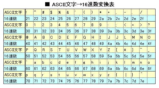 WEP設定の際の「ASCII」や「16進法(HEX)」とは何か